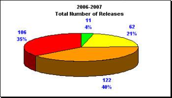 2006 2007 TNOR